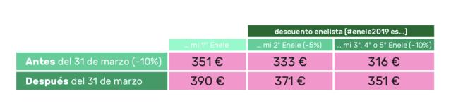 precios-descuentos-enele-2019
